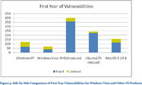 Graph of Vista vulnerabilities compared to Win XP, Mac OS X, Red Hat Linux, and Ubuntu.