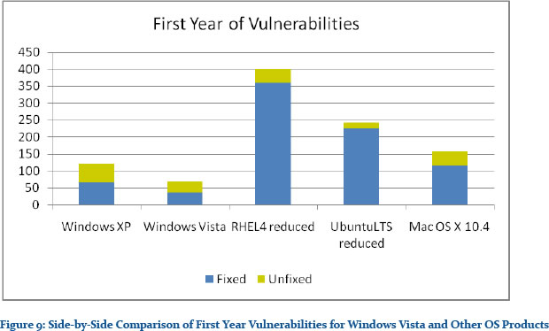 Building A Secure Windows System